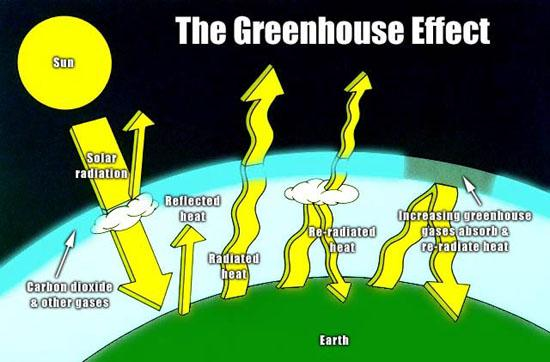greenhouse-gases46